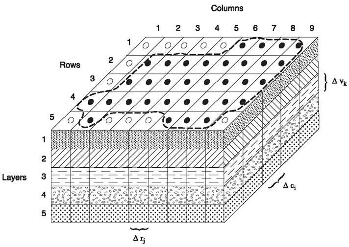 Figure: Discretization of model domain in MODFLOW (Harbaugh, 2005).