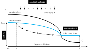 Figure 1.Aquifer system with no-flow boundary condition (left) and fixed head boundary condition (right)