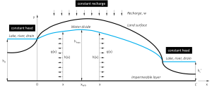Figure 2.Aquifer system with two fixed head boundary conditions, a flow divide within the system and constant groundwater recharge