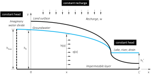 Figure 3.Aquifer system with two fixed head boundary conditions, a flow divide outside of the system and constant groundwater recharge