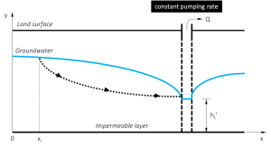 Figure 4.Aquifer system with one pumping well at constant rate, no groundwater recharge