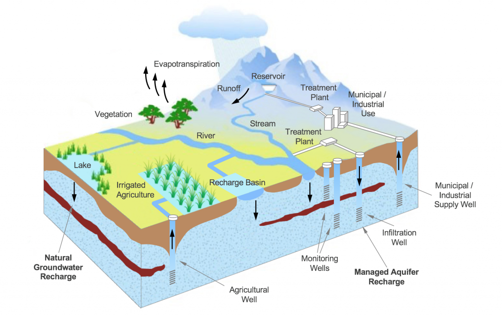 Foto: The role of managed aquifer recharge in water resources management